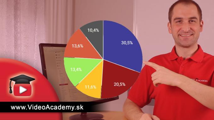 Viete odkiaľ môžete získať najviac divákov na YouTube